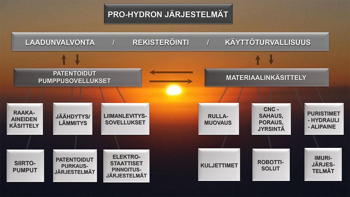 Pro-Hydro järjestelmät